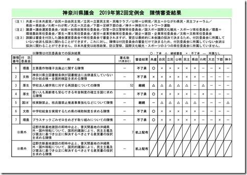2019年第2回定例会陳情審査結果.jpg