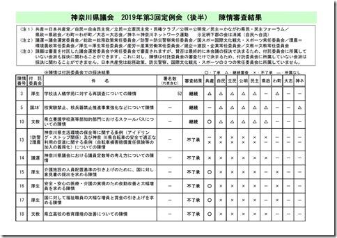 第3回定例会(後半)陳情審査結果.jpg