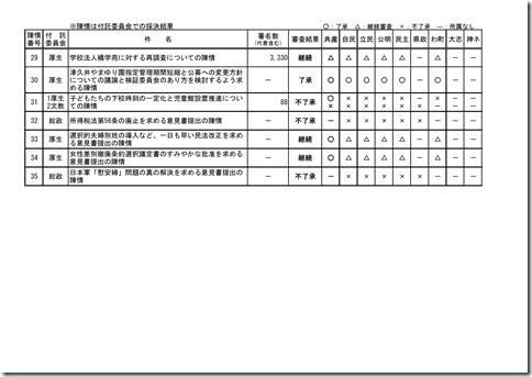 第1回定例会陳情審査結果.jpg