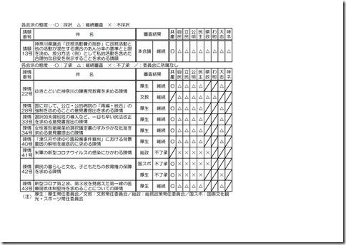 第2回定例会請願・陳情審査結果.jpg