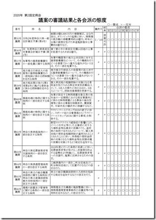 第2回定例会議案審議結果1ページ目.jpg