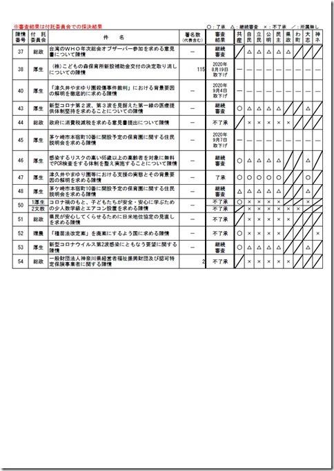 2020年第3回定例会(前半) 請願・陳情審査結果.jpg